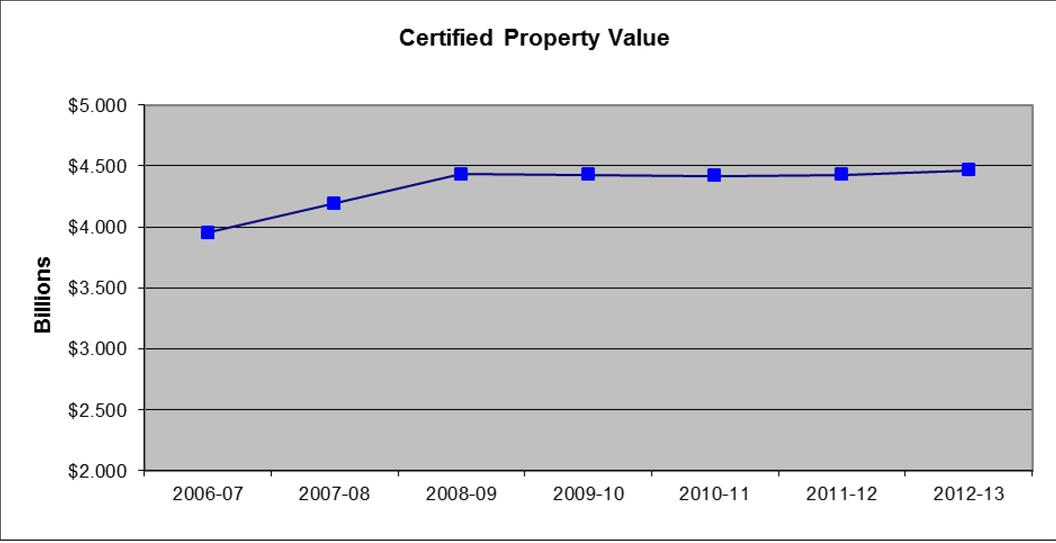 Wichita Falls Tx Property Tax Rate