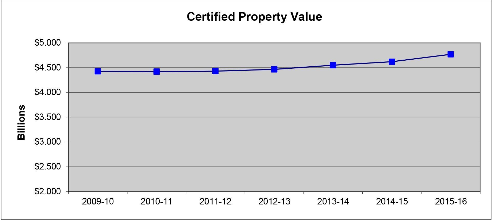 Wichita Falls Property Tax Online